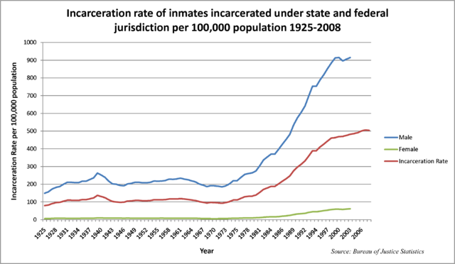 USA Häftlingsquote im Zeitablauf