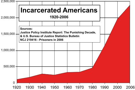 Haftzahlen USA absolut